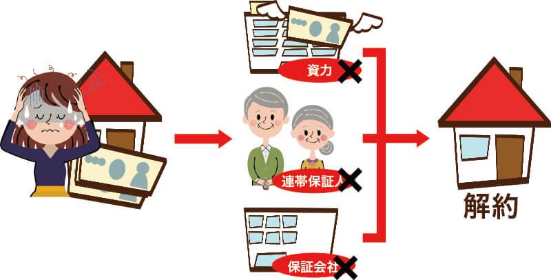 賃貸滞納対策:解約
